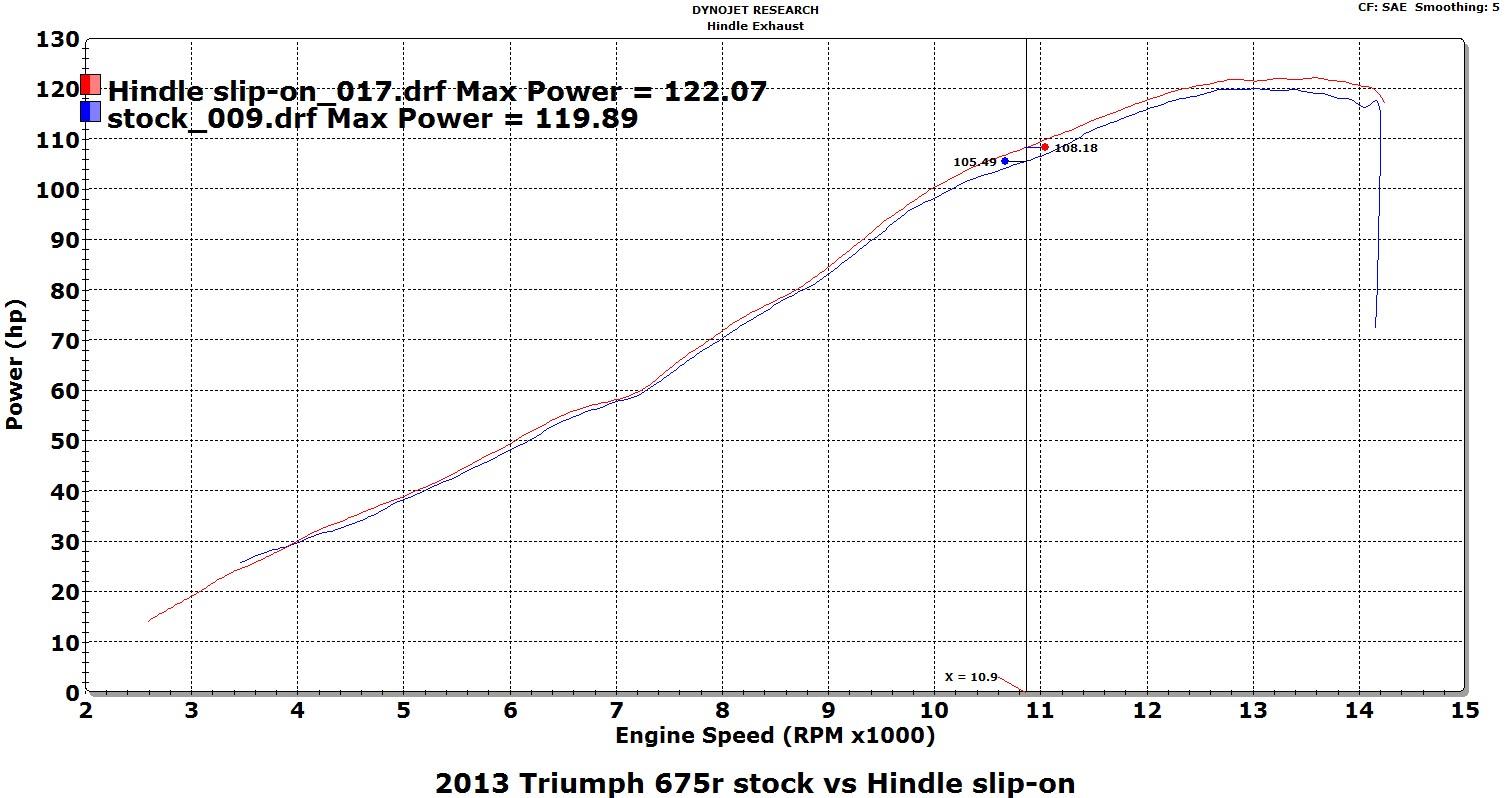 Hindle Performance 2016 Triumph 675 675r Slip On